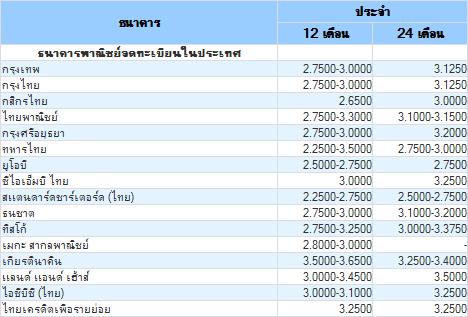 อัตราดอกเบี้ยเงินฝากประจำของทุกธนาคาร ประจำวันที่ 23 ก.ค. 2555
