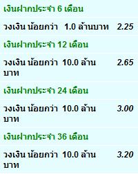อัตราดอกเบี้ยเงินฝากประจำธนาคารกสิกรไทย ณ วันที่ 23 ก.ค. 2555