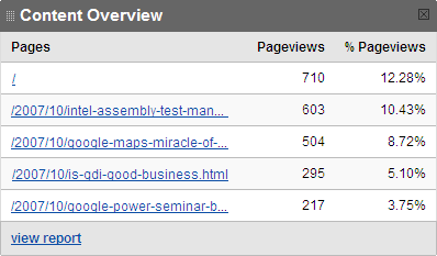Content Overview by Google Analytics