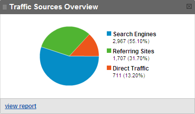 Traffic Sources Overview by Google Analytics