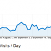 Visits / Day by Google Analytics