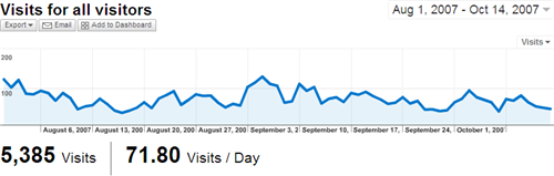 Visits / Day by Google Analytics