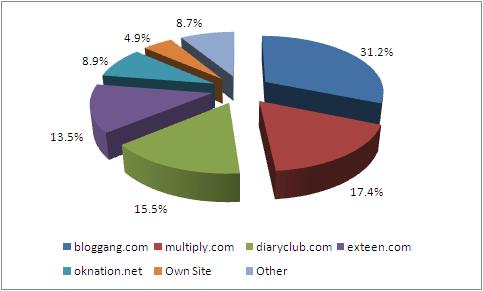 สถิติจำนวนบล็อกที่เข้าร่วมกิจกรรม แบ่งตามผู้ให้บริการบล็อก คิดเทียบเป็นเปอร์เซ็นต์