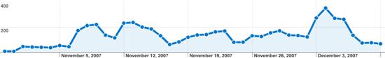 กราฟแสดงจำนวนผู้เข้าเว็บรายชื่อ Blog Tag ทำดีเพื่อพ่อ