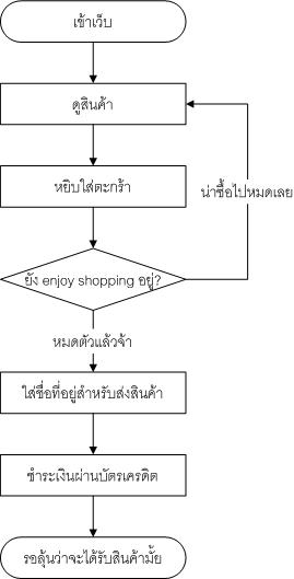 Flowchart ของระบบอีคอมเมิร์ซ