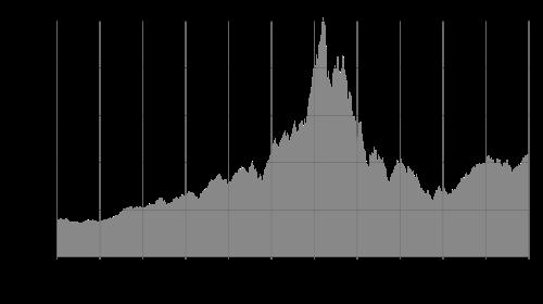NASDAQ Composite ในช่วง Dotcom Bubble