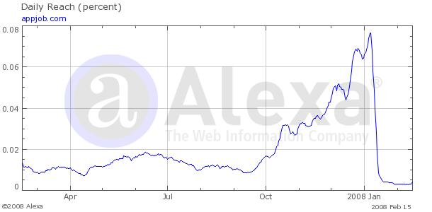 กราฟ 5 ปีของ appjob.com