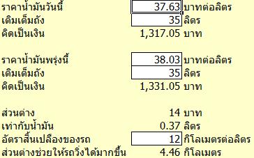 การคำนวณผลที่เกิดจากการปรับราคาน้ำมัน