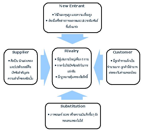 การวิเคราะห์สภาพอุตสาหกรรมเพลงโดยใช้ Porter's Five Forces