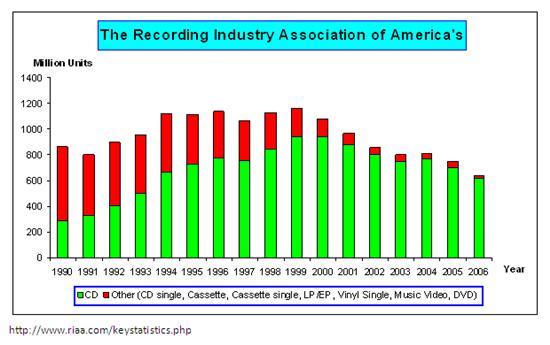 สถิติยอดขายซีดีเมื่อเทียบกับสื่อบรรจุข้อมูลแบบอื่นๆ