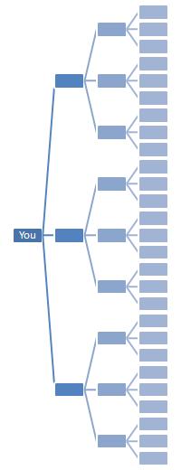 การบอกต่อในอัตรา 3x3
