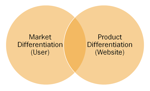 Web 2.0 Differentiation Methodologies