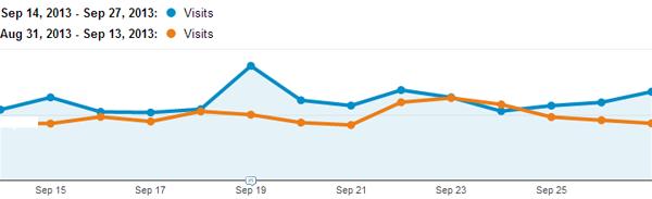 Traffic จาก Twitter เพิ่มขึ้น