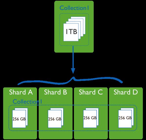 การแบ่งข้อมูลเป็น Shard